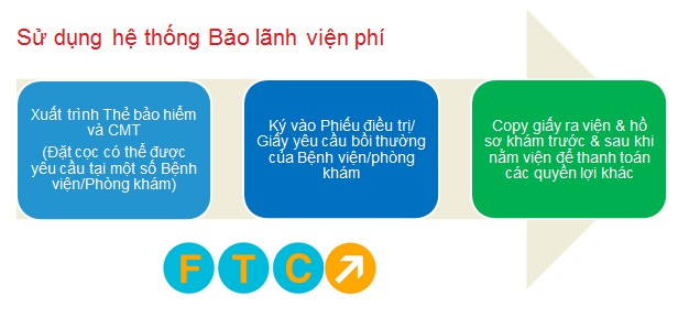 bao lanh vien phi ftcclaims